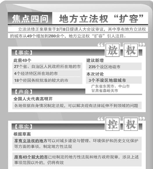 地方立法权扩容后浙江各设区市最想立什么法