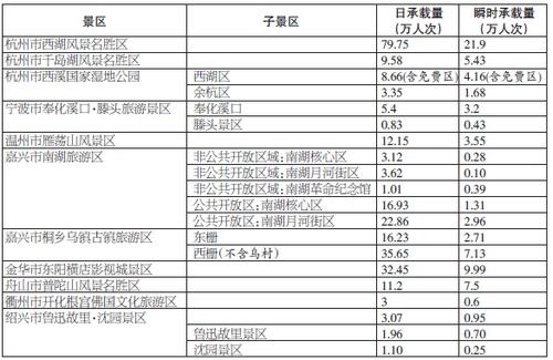 浙江11个5a景区最大承载量确定 西湖单日79.75万人次