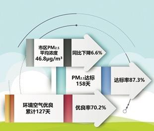 杭州环境质量半年报公布
