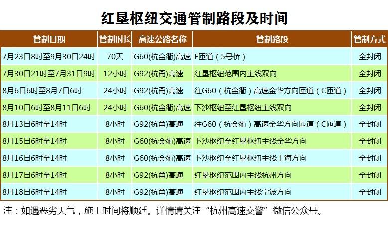 杭金衢高速红垦枢纽F匝道(5号桥)将全封闭改建
