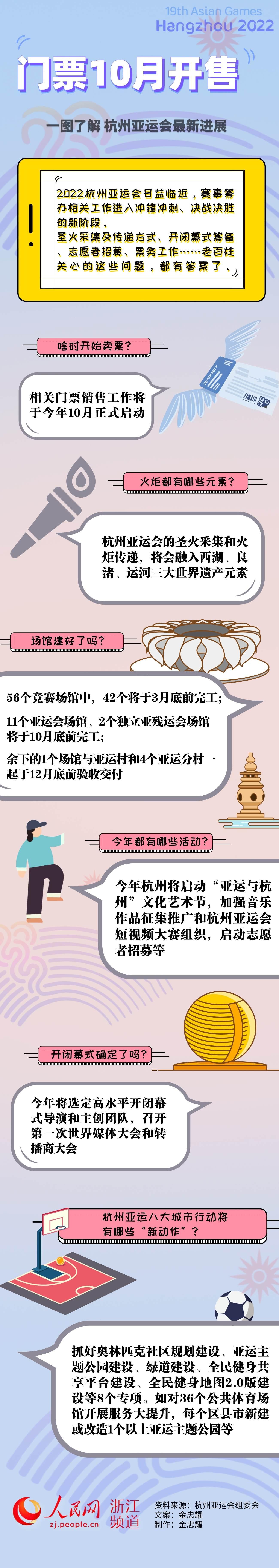 门票10月开售!一图了解杭州亚运会最新进展