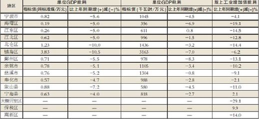 万元gdp综合能耗多少_2006年度沪府发