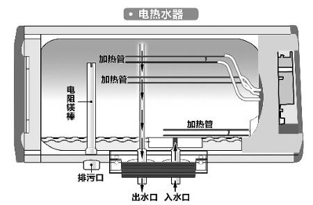 燃气热水器的内部结构图图片