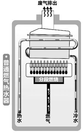 """""""工作人员姚小明带记者看了电热水器,燃气热水器的内部结构图."""
